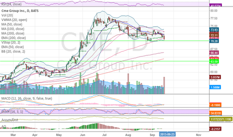 CME: Heavy Selling Volume like short if loses 70.28
