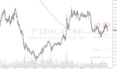 FIBR3: Double TOP - Bear Flag