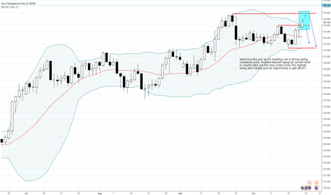 EURJPY: EURJPY - Possible short sell opportunity in the coming week.