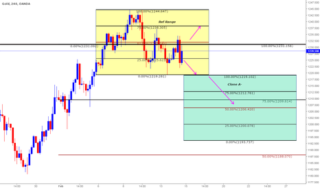 XAUUSD: Educational 4: Gold Trading Using Clone levels based on Range