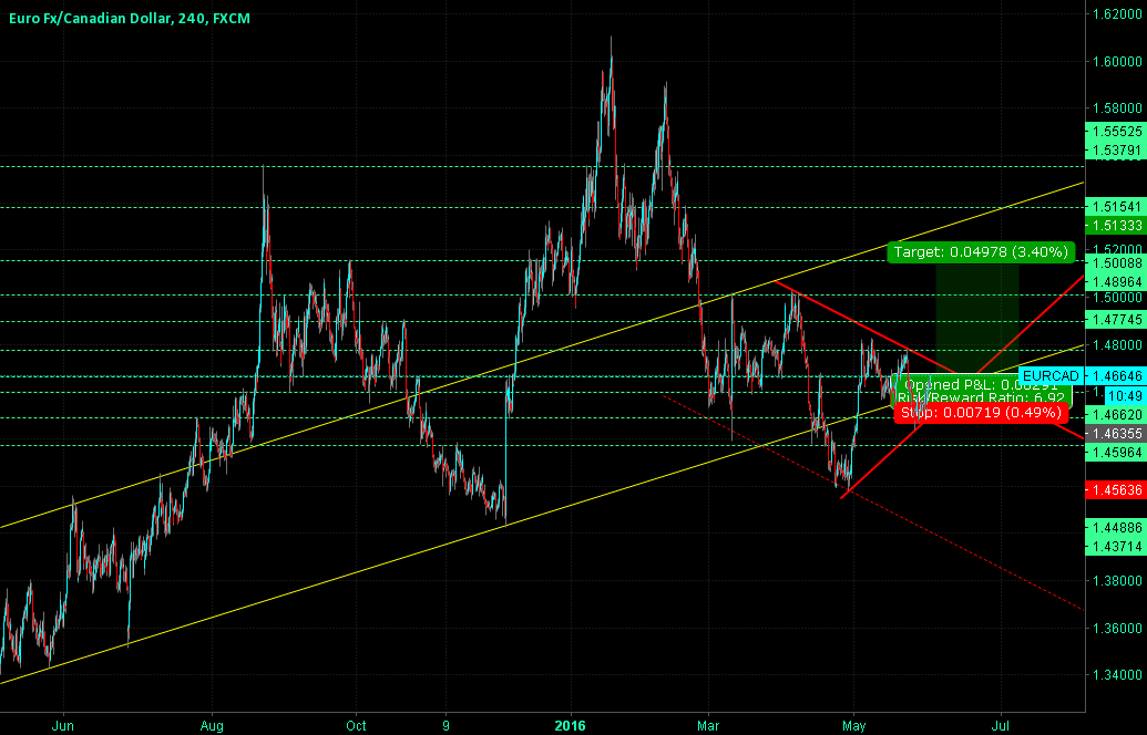 EURCAD Triangle Formation