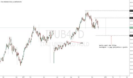 ITUB4: Gap X Ponto de Compra