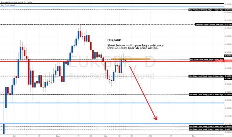 EURGBP: EUR/GBP Short Below Key 5-Year Price Resistance Level at 0.85056