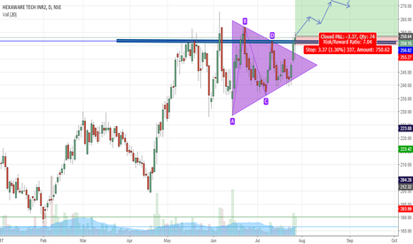 HEXAWARE: Breakout from a symmetrical triangle at resistance zone  BUY