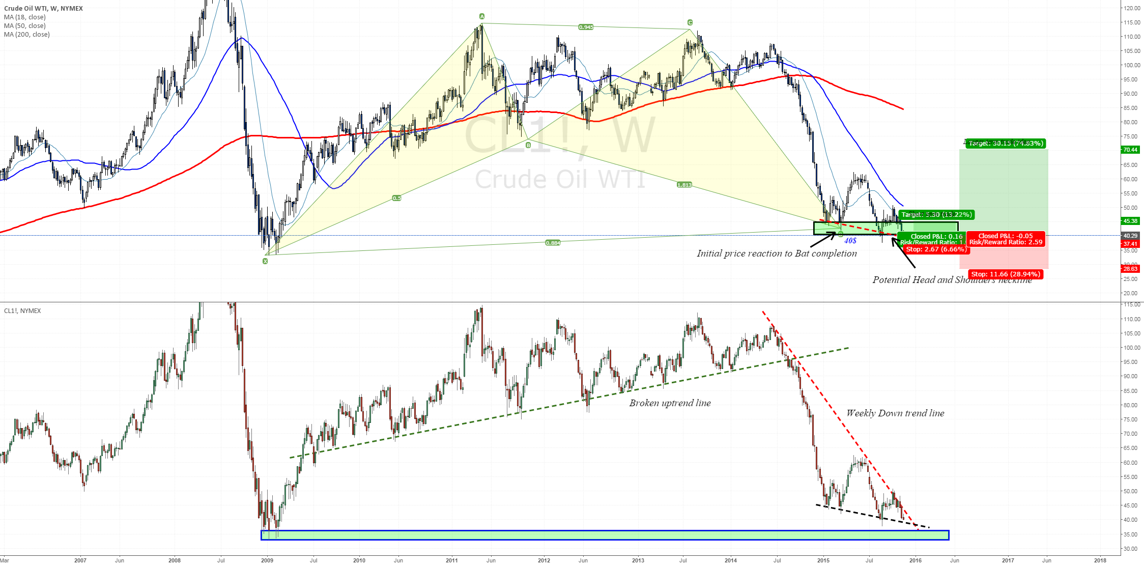 Crude is testing critical support zone