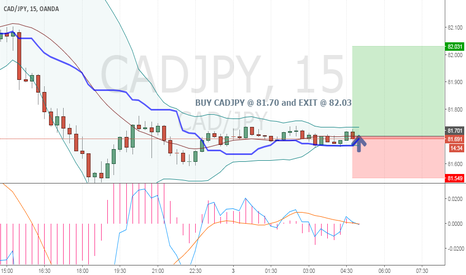 CADJPY: CADJPY_15mins_BUY