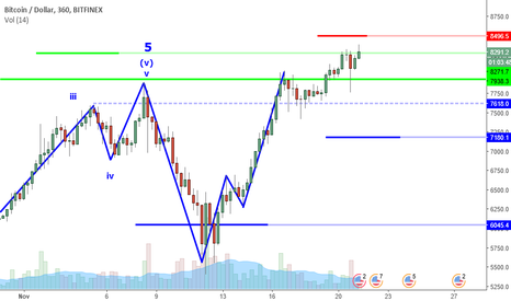 BTCUSD: BTCUSD Perspective And Levels: Still In Reversal Zone.