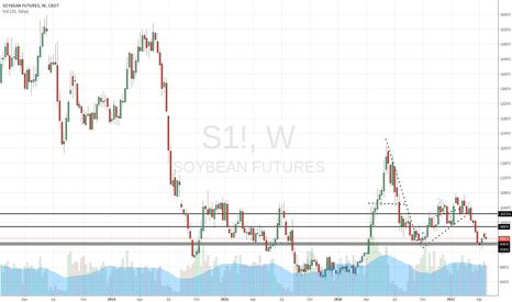 S1!: Soybeans settle into range
