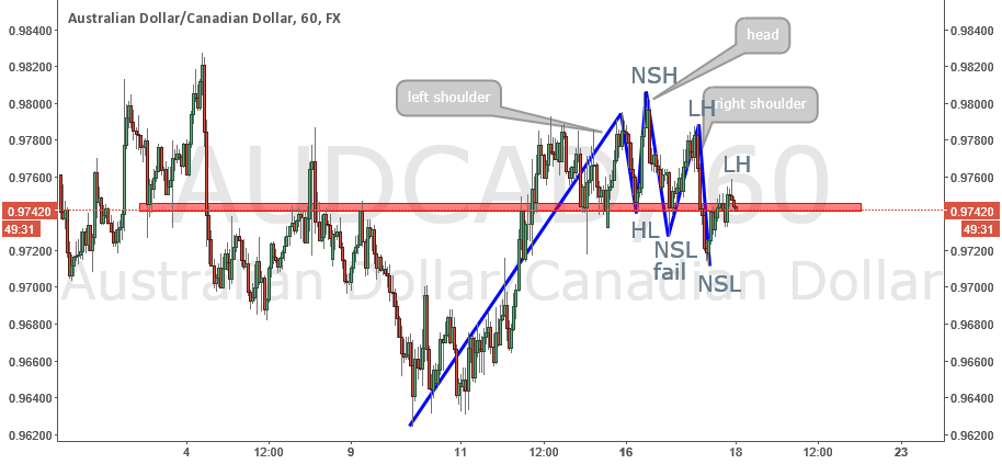 audcad short opportunity