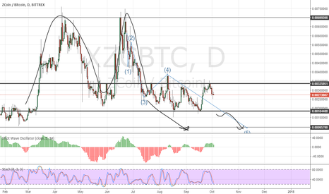 XZCBTC: XZC-DoubleTop-in wave 4 type flat-break to downside out of flat