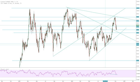 DXY: DXY Analysis Before The Election