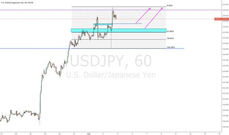 USDJPY: The Dollar Isn't Relenting Even On Lower Payrolls