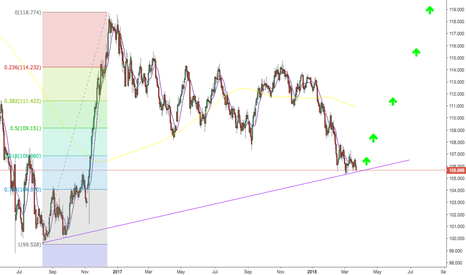 USDJPY: UsdJpy hits daily trendline - looking for a bounce
