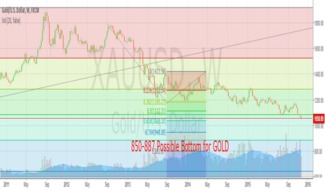 XAUUSD: GOLD Outlook