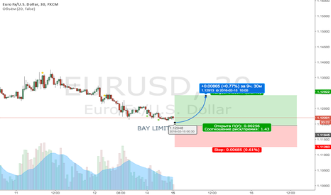 EURUSD: EURUSD BAY LIMIT or BAY