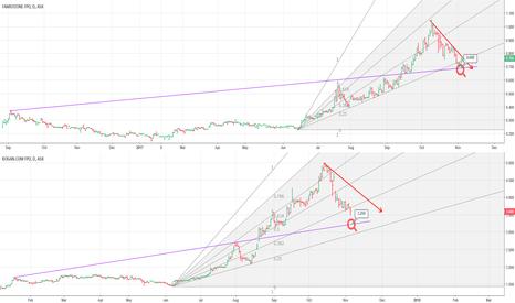KGN: Similar structures, different stocks FZO vs KGN