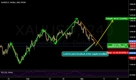 XAUUSD: The foundation of market structure with trendline analysis