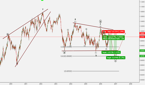 AUDCAD: Currently in Wave B