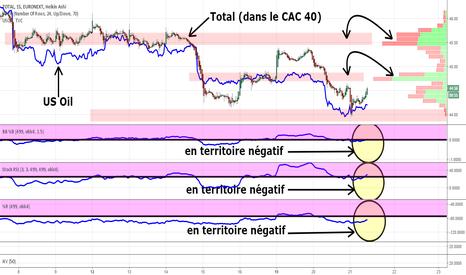 FP: #Total (dans le #cac40 ) #corrélation #usoil #abysse