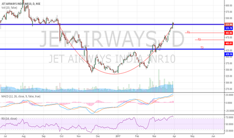 JETAIRWAYS: Jetairways