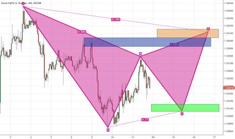 EURUSD: EURUSD potential Gartley moves