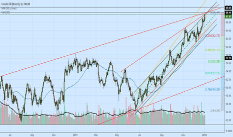 UKOIL: SHORT ALL IN : Brent 6844.
