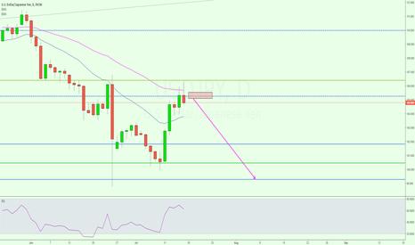 USDJPY: Potential USD/JPY short