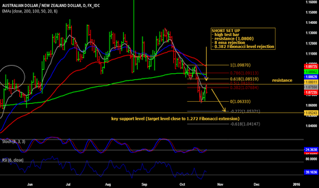 AUDNZD: An aggressive short on AUD/NZD