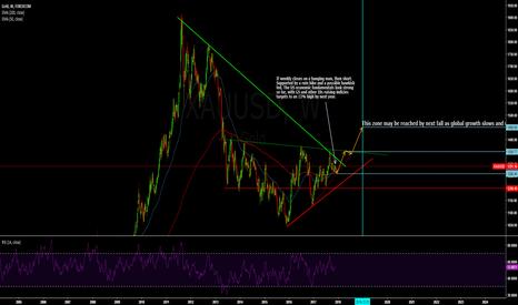 XAUUSD: Short to Long Term Gold outlook.
