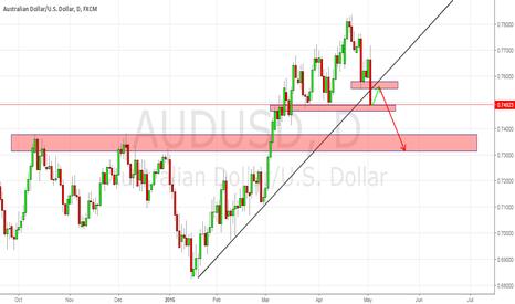 AUDUSD: AUDUSD Has broke the Trend Line