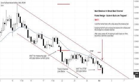 EURAUD: Bear Breakout in Bear Channel = Bears Selling Closes