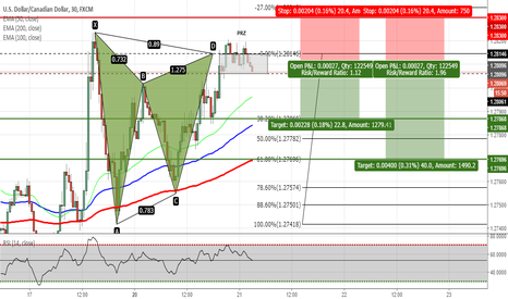 USDCAD: USDCAD - Gartley Pattern Completed
