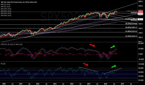 SPX500: This is still quite bullish from a weekly perspective