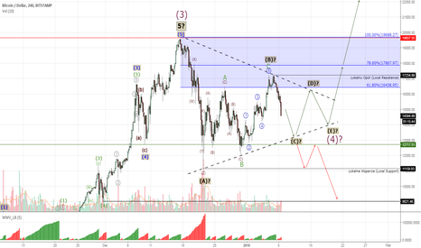 BTCUSD: Bitcoin #BTCUSD - two possible scenarios for a correction