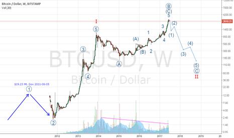 BTCUSD: Long-term Bullish, but not now #Bitcoin
