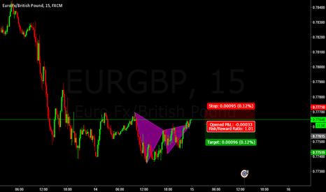 EURGBP: Completed Gartley EURGBP