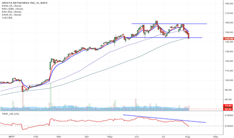 ANET: ANET - Earnings play with possible H&S, $145 September Puts