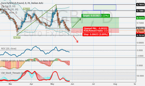 EURGBP: waiting for long entry