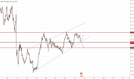 GBPJPY: GBPJPY (Bounce off or Break out ?)