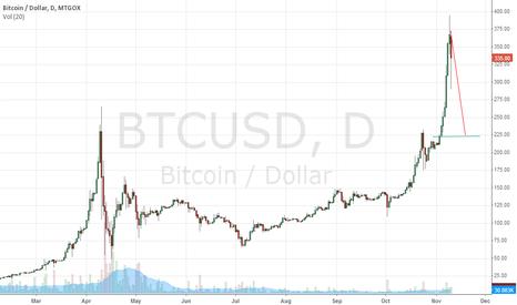 BTCUSD: bubble