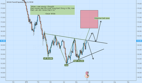 GBPJPY: Potential Move - H&S or Wedge