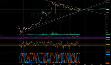BTCUSD: btc wedge with multiple levels of support underneath
