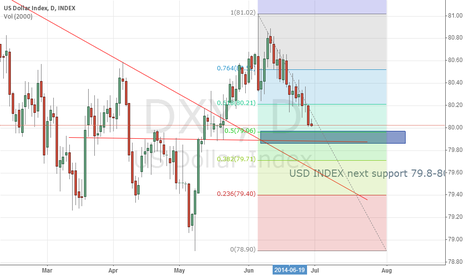 DXY: USD index next suppot 79.8-80