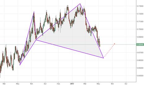 NZDCHF: https://tr.tradingview.com/chart/X9aAkOvT/