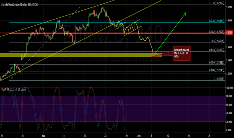 EURNZD: EURNZD Just a quick short to the 0.618 Retracement.