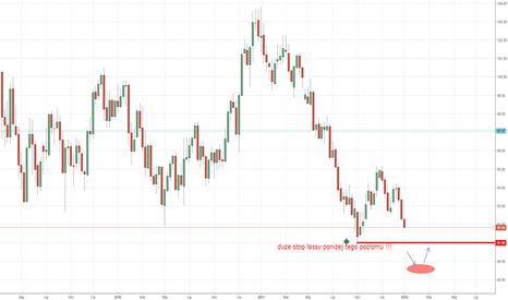 DXY: Analiza indeksu dolara na najbliższe dni lub tygodnie