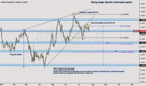 GBPUSD: Cable potential short on the cards