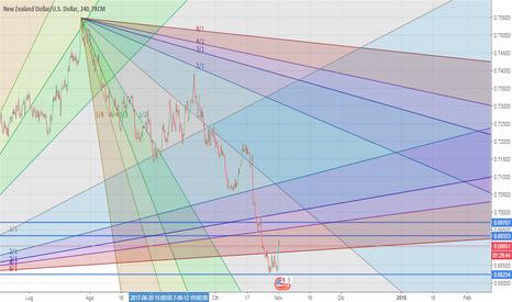 NZDUSD: NZD/USD interessante punto di svolta??