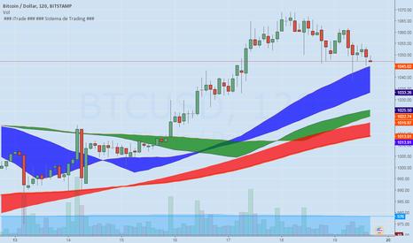 BTCUSD: Bitcoin segue em tendência de alta e suporte em $1000