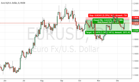 EURUSD: Possible short position in the making